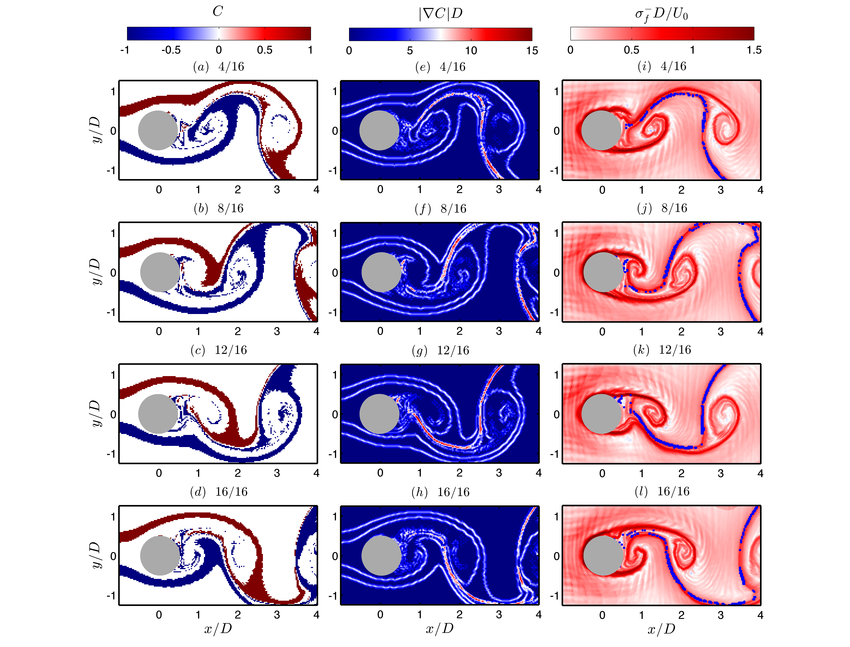 Fluid forces acting on a cylinder undergoing streamwise vortex.