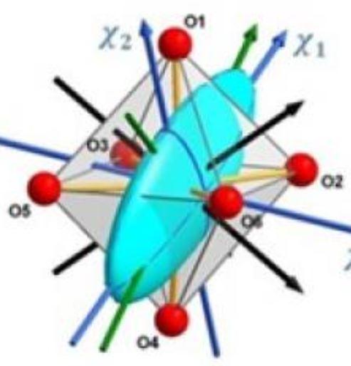 Quand l'anisotropie magnétique des molécules dévoile ses formes.