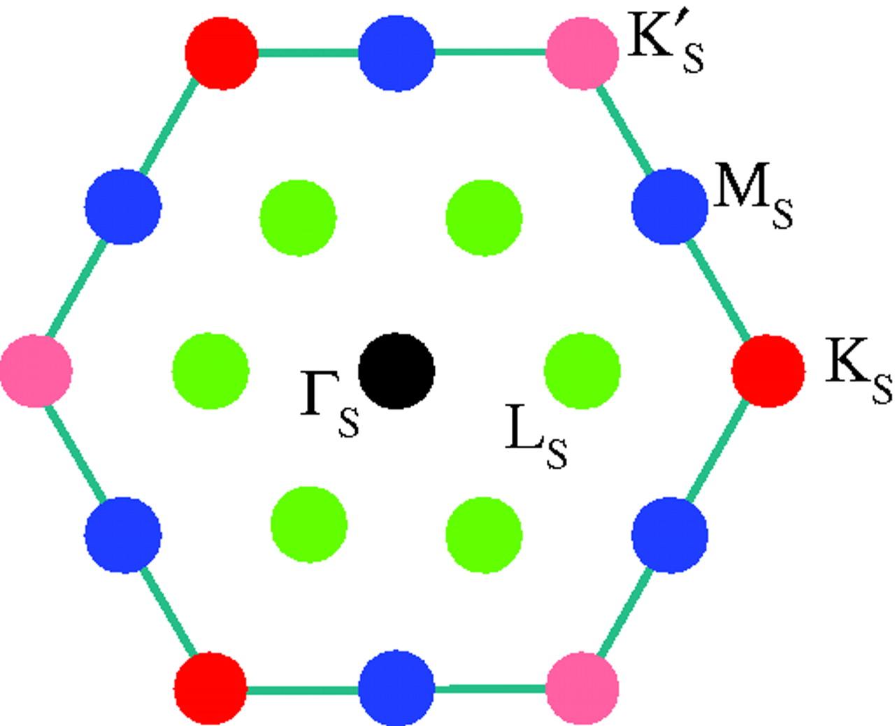 Band structure and gaps of triangular graphene superlattices.