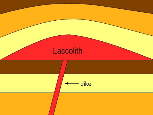 Laccolith diagram.