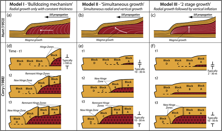 Growth models for laccolith intrusions (modified from Hunt.