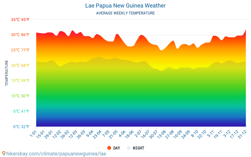 Lae Papua New Guinea weather 2020 Climate and weather in Lae.