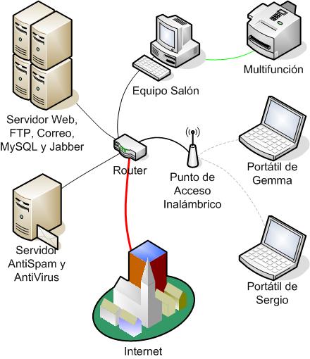 File:LAN.png.