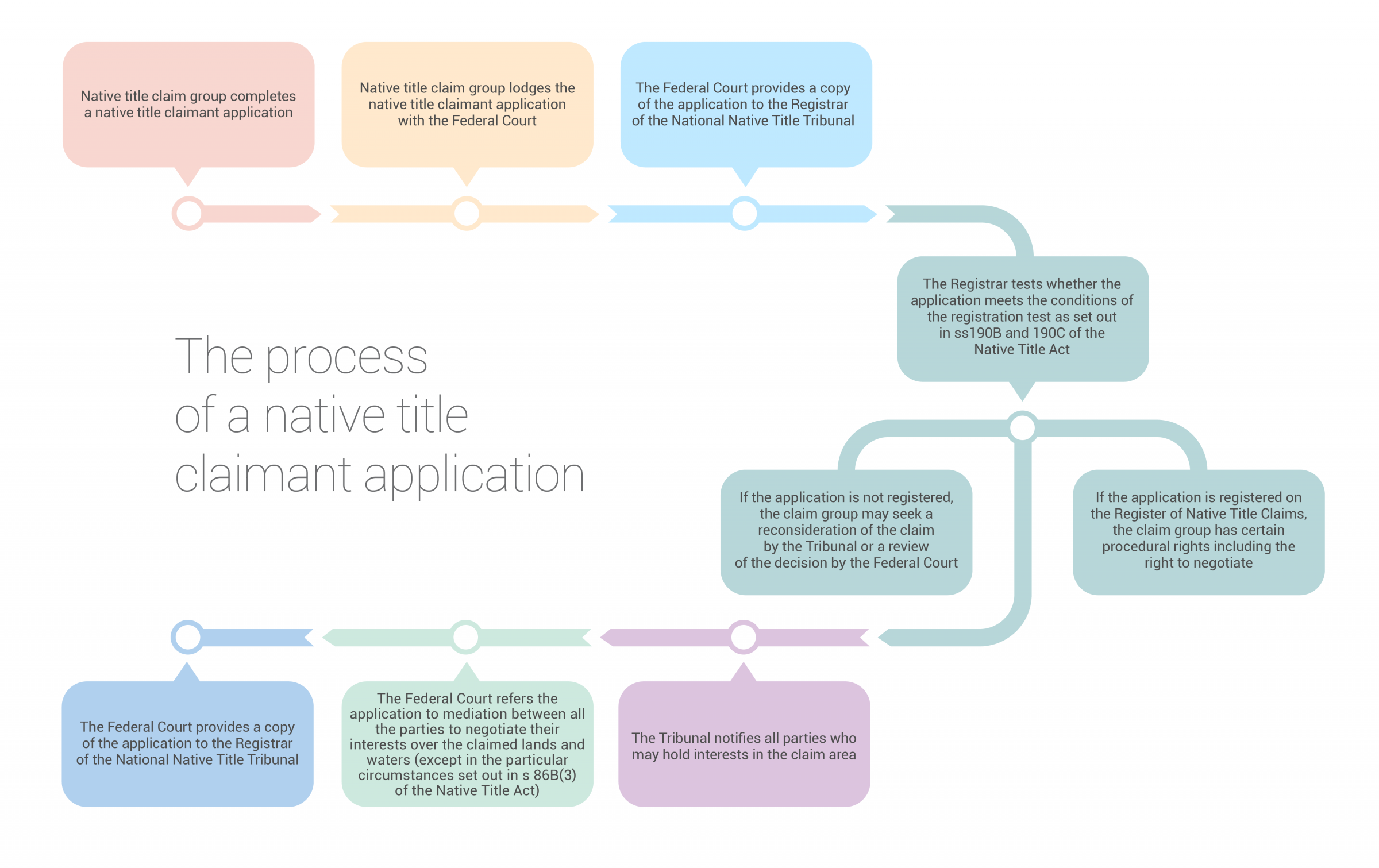 The Native Title Act and PBC regulations.
