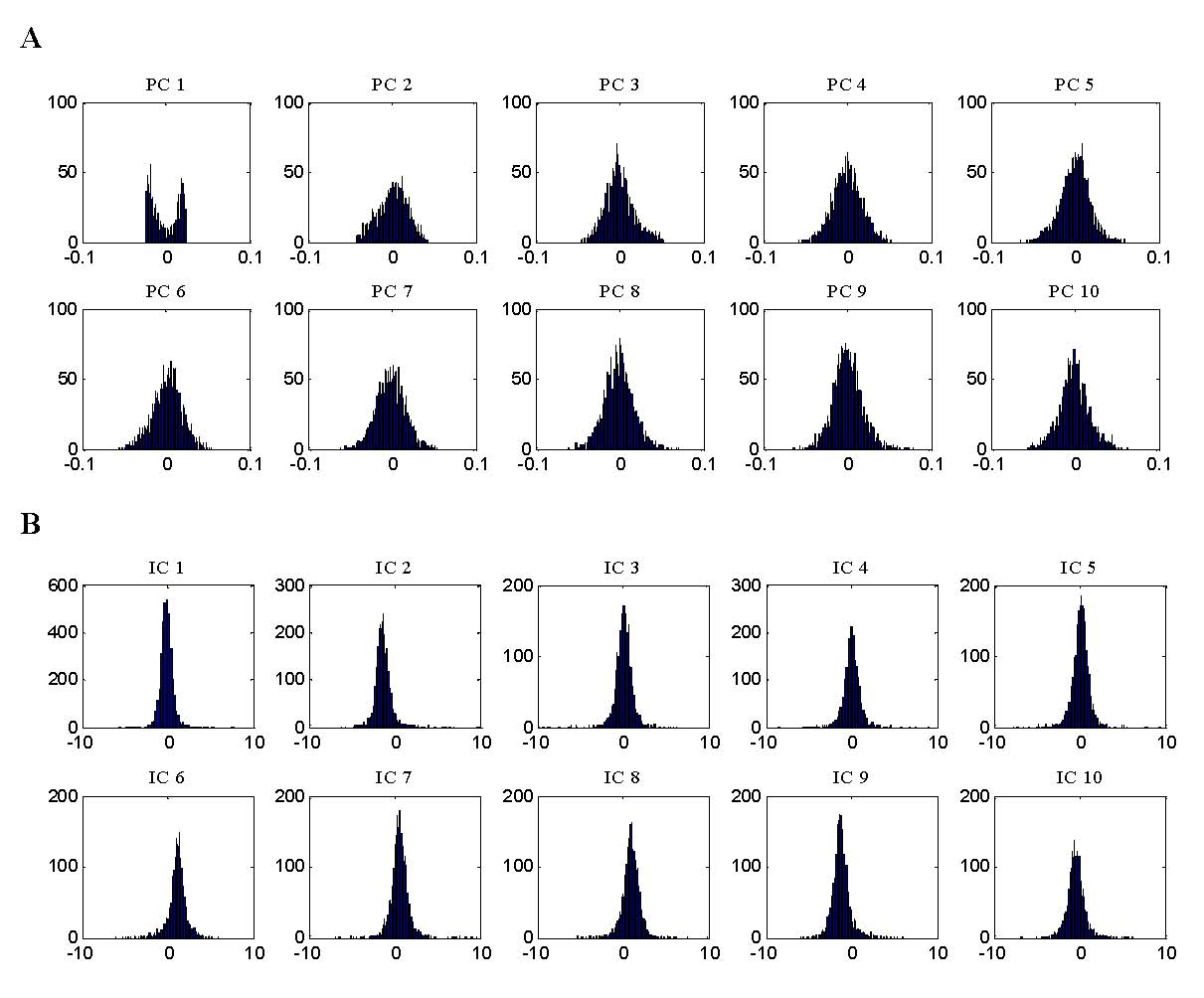 Independent component analysis of Alzheimer's DNA microarray gene.