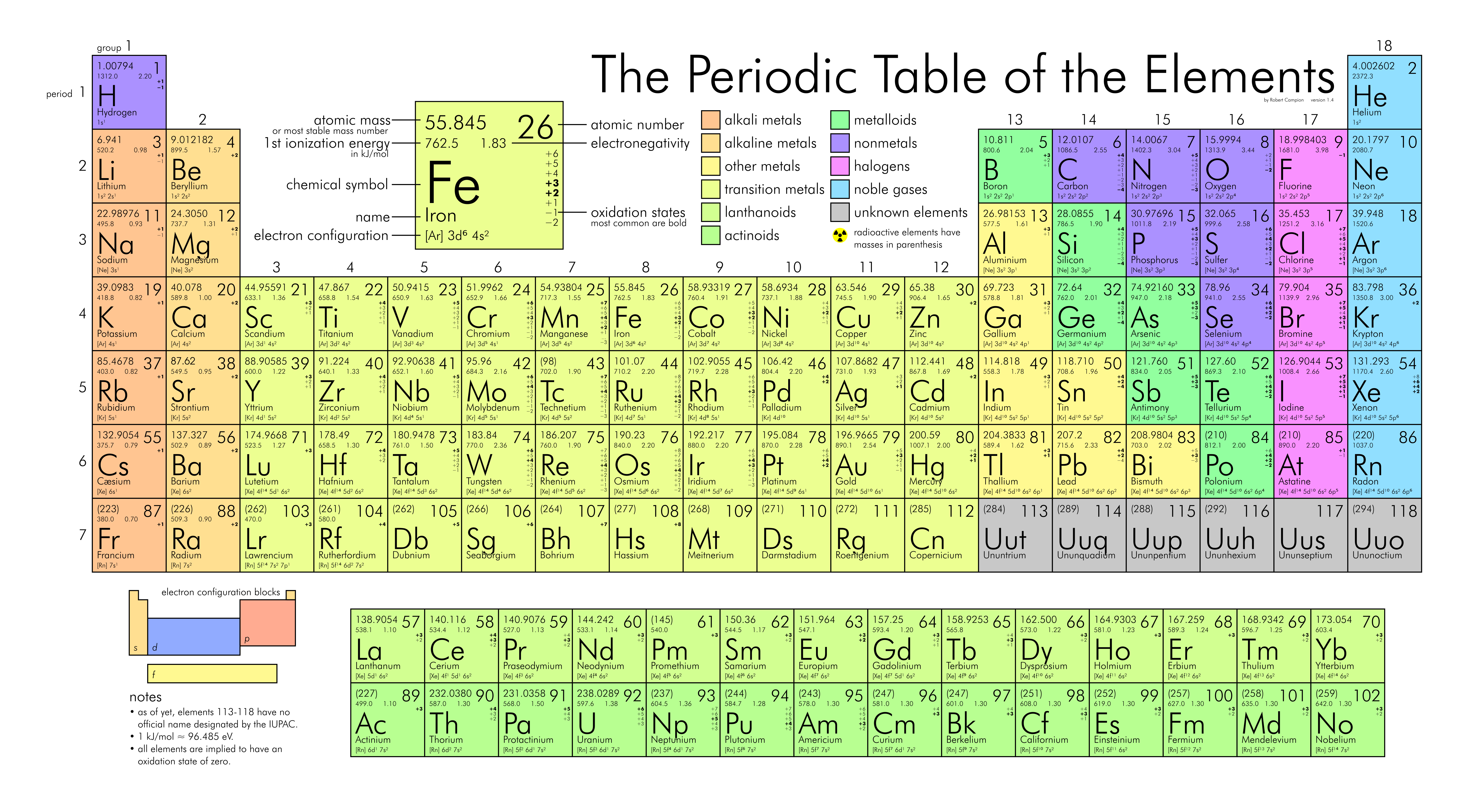Ymele:Periodic table large.png.