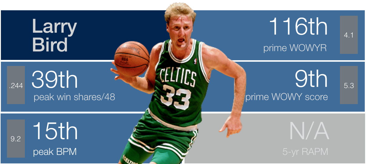 Backpicks GOAT: #11 Larry Bird.