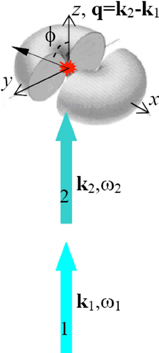 FIG. 1. Scheme of experiment: 1,2.