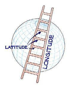 Ways to teach latitude and longitude.