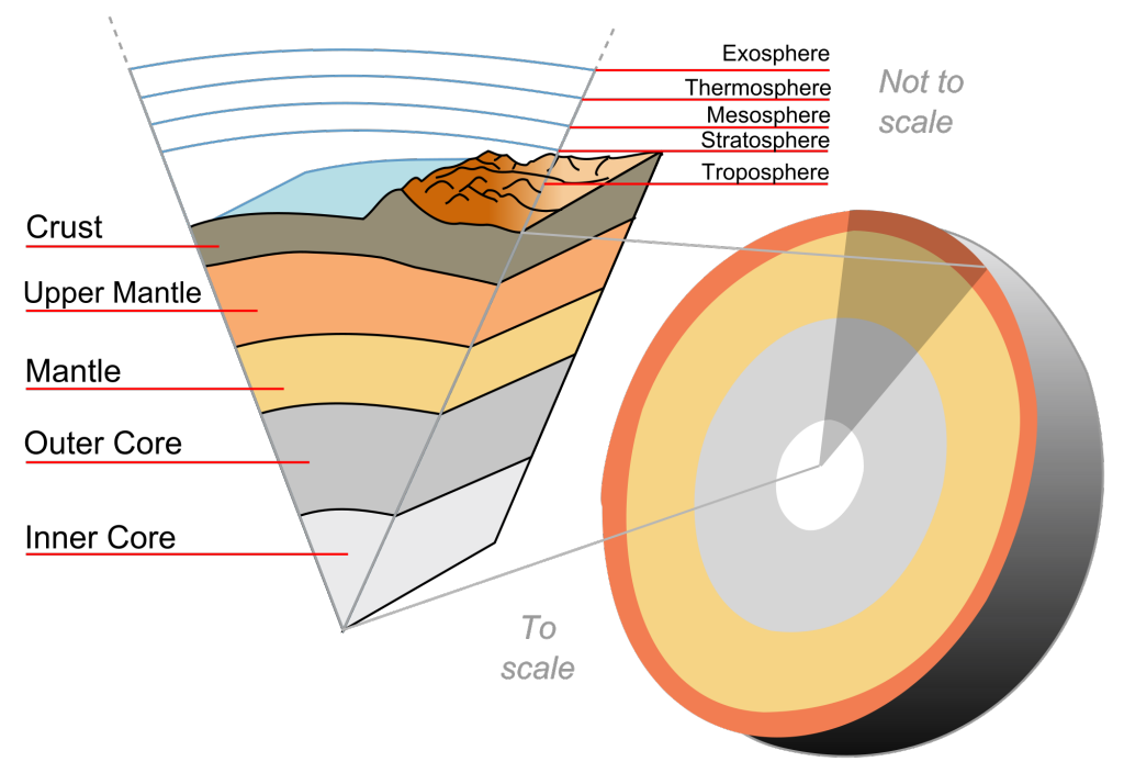The layers of the Earth.