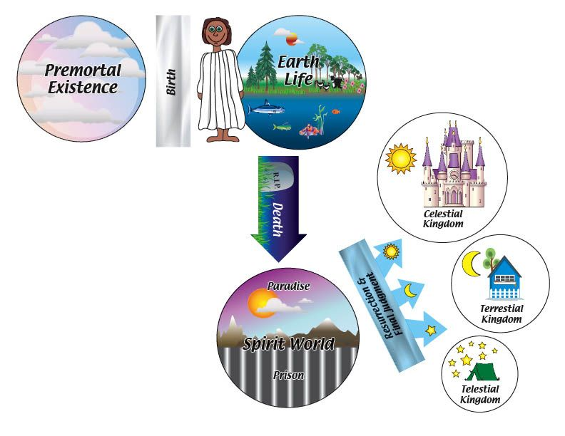 Gallery For Lds Clip Art Plan Of Salvation.