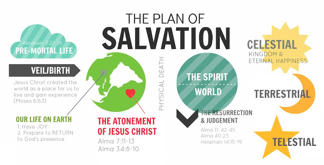 Plan Of Salvation Drawing at GetDrawings.com.