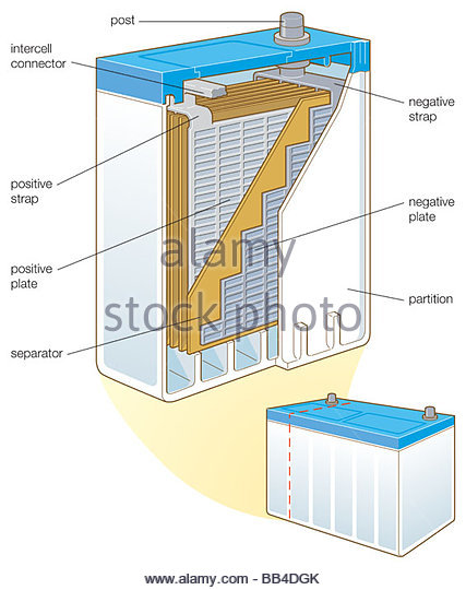 Storage Battery Stock Photos & Storage Battery Stock Images.