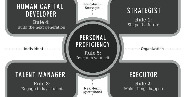 A Lean Journey: The Leadership Code: Five Rules of Leadership.