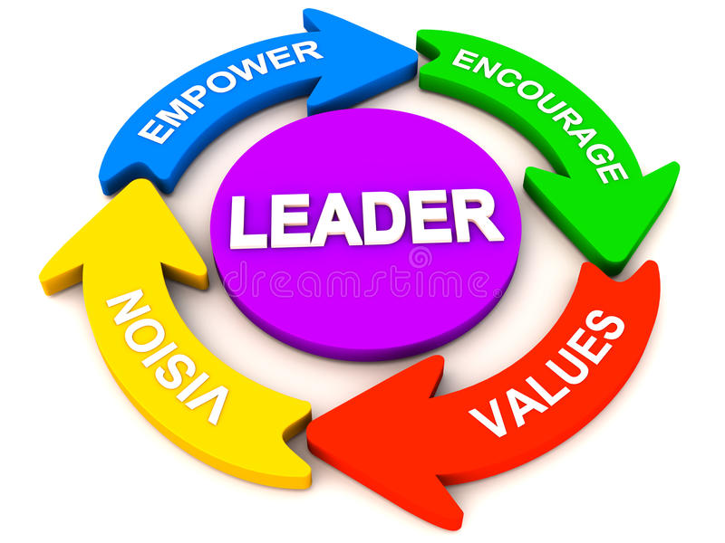Leadership Qualities Stock Illustrations.