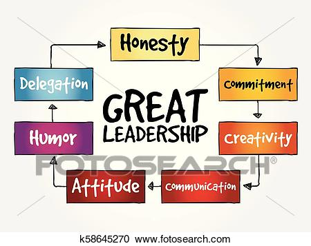 Great leadership qualities mind map Clipart.