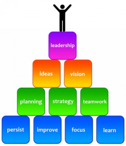 Leadership qualities clipart 7 » Clipart Station.