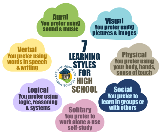 Seven Learning Styles for High School « LetsHomeschoolHighschool.com.