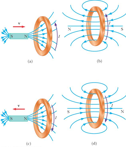 Lenz's Law of electromagnetic induction.