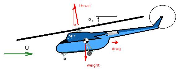 Forward Flight Analysis.