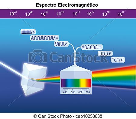 Drawings of electromagnetic spectrum.