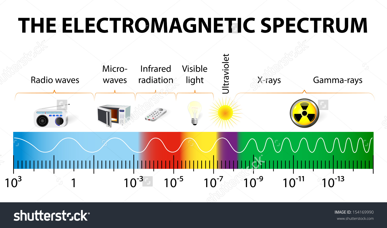 Electromagnetic Spectrum Vector Diagram Different Types Stock.