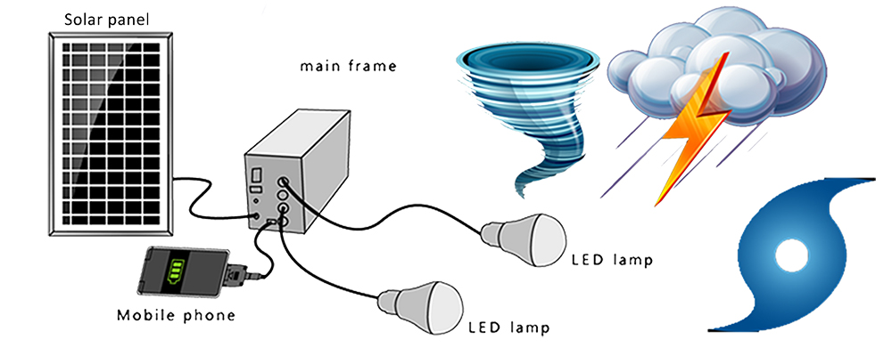 Lighting system clipart clipground curbii solar home lighting system ccuart Image collections