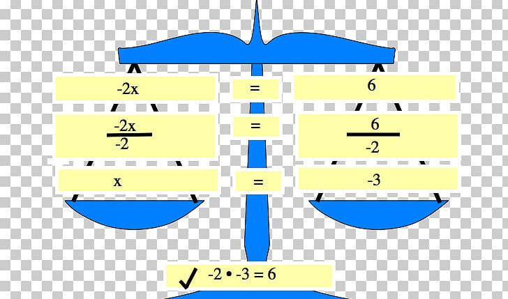 Linear Equation Equation Solving Mathematics PNG, Clipart.