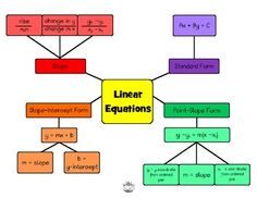 Linear Equations Clipart.