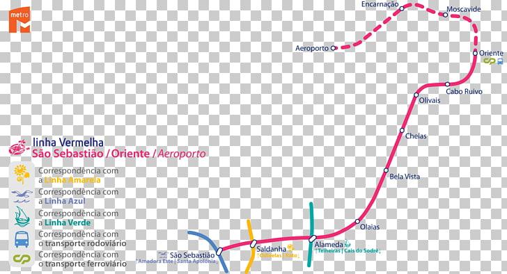 Red line Rapid transit Porto Metro Lima Metro São Paulo.