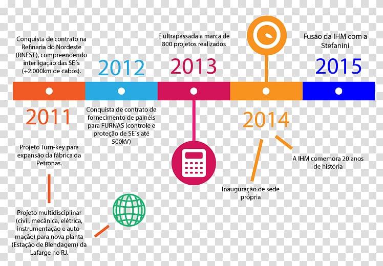 Timeline Industry Energy, linha do tempo transparent.