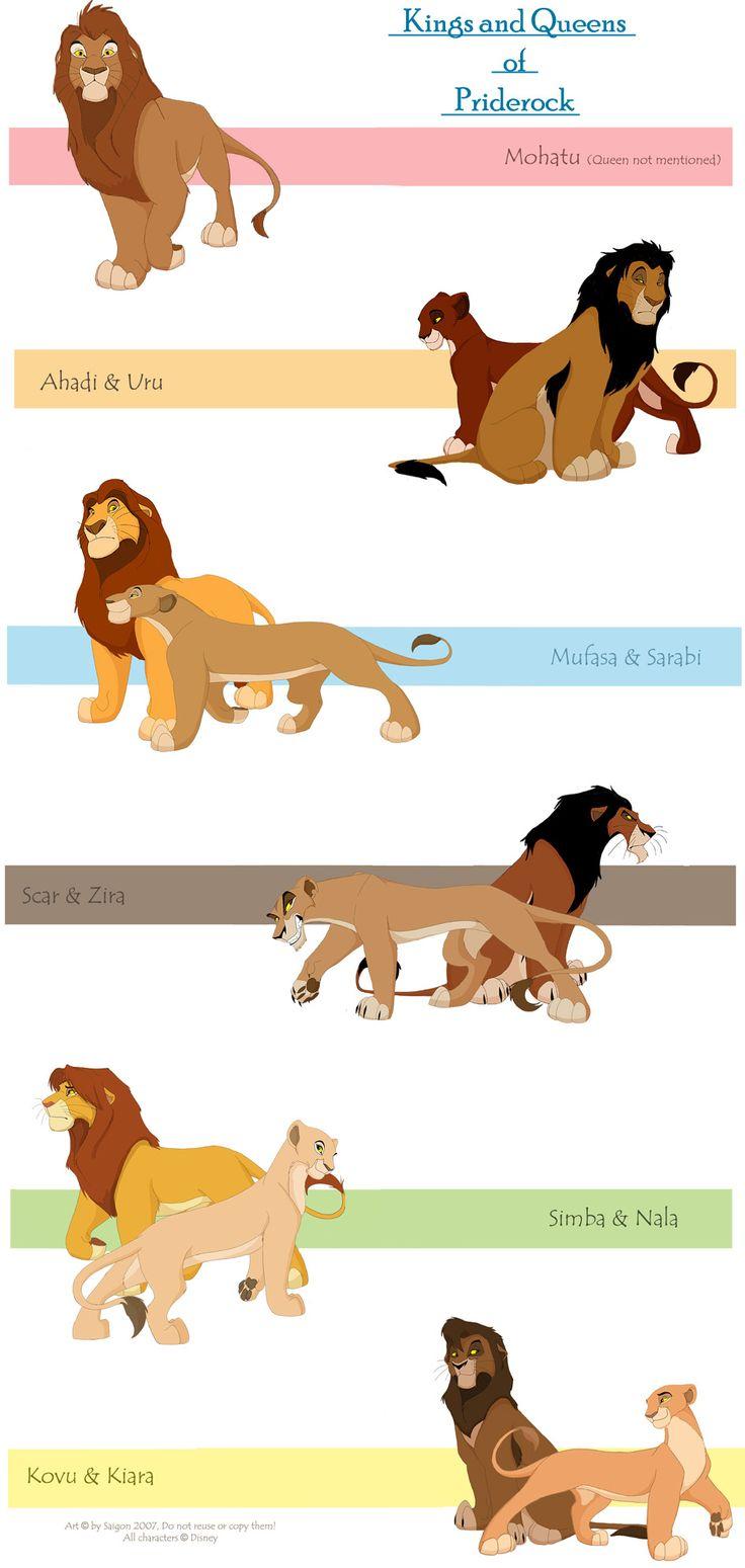 1000+ ideas about Scar Lion King on Pinterest.