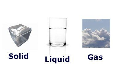 Clipart solid liquid gas.