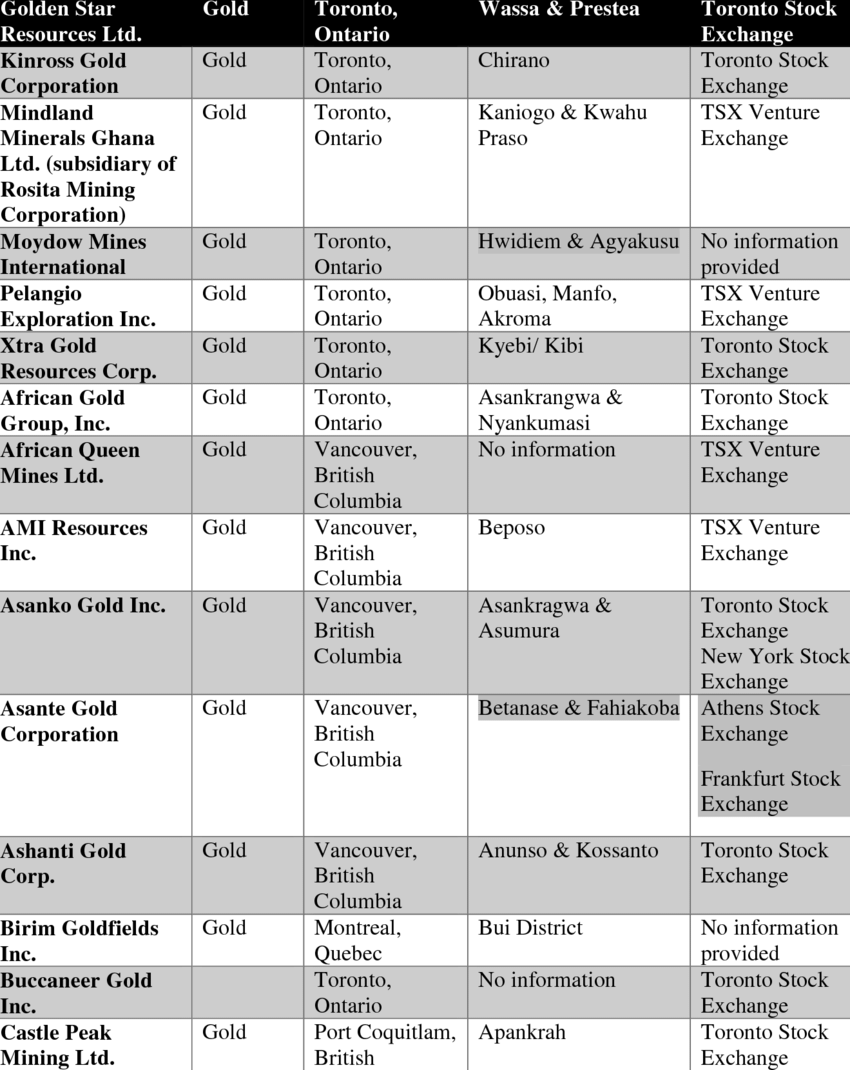 List of Canadian mining companies operating in Ghana.