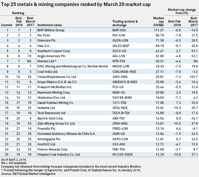 Top mining companies by market cap.