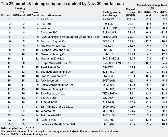 Market capitalization of top mining companies falls nearly.