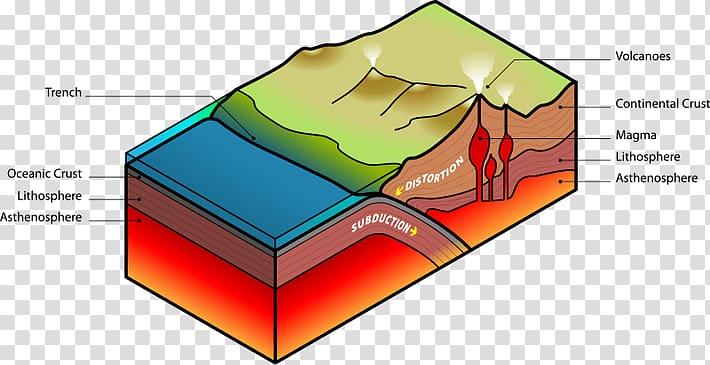 Eurasian Plate Convergent boundary Plate tectonics Divergent.