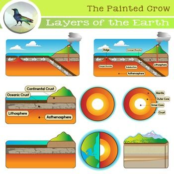Layers of the Earth Clip Art.