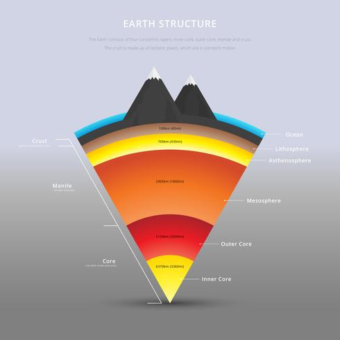 Structure of The Earth Details Illustration.