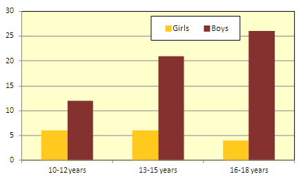 Living Conditions Survey of Children.