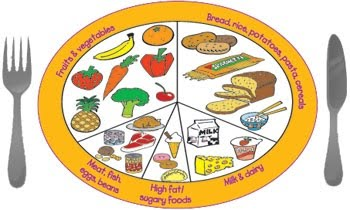 Fantastic food plate for healthy living.