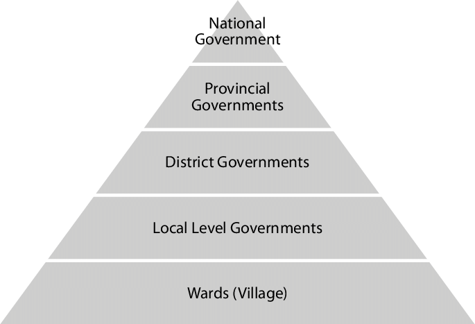 Tiers of government in Papua New Guinea.