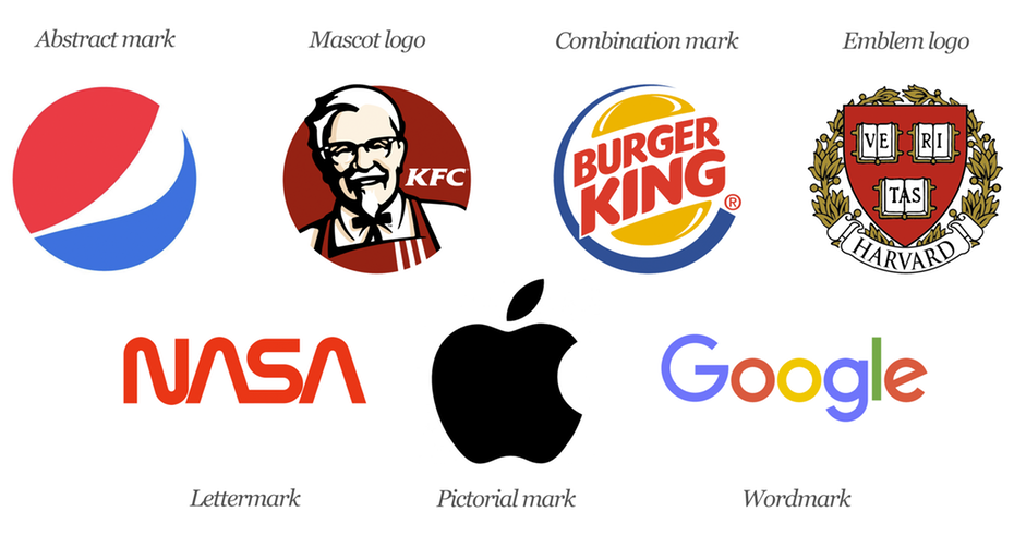 The 7 types of logos (and how to use them).