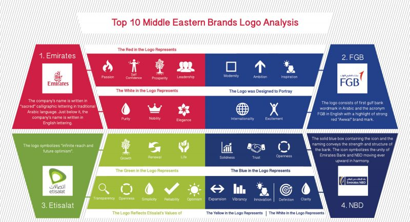 TOP 10 MIDDLE EASTERN BRANDS LOGO ANALYSIS.