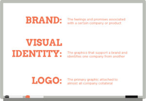 Branding, Identity, and Logos: What Do They Mean? (Part 1.