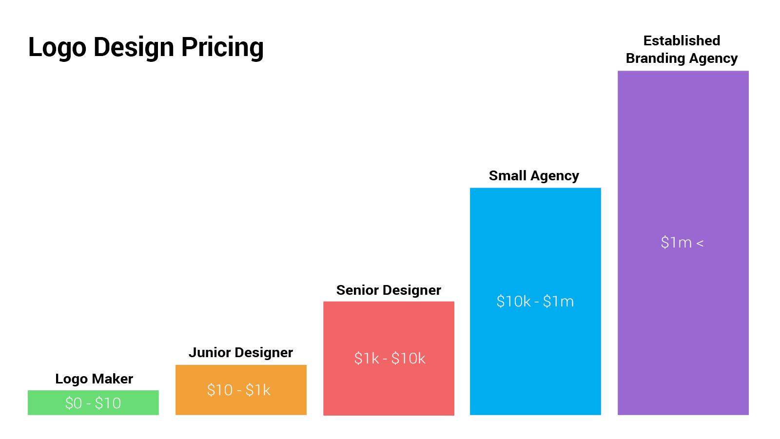 How Much Does Logo Design Cost? — ebaqdesign.