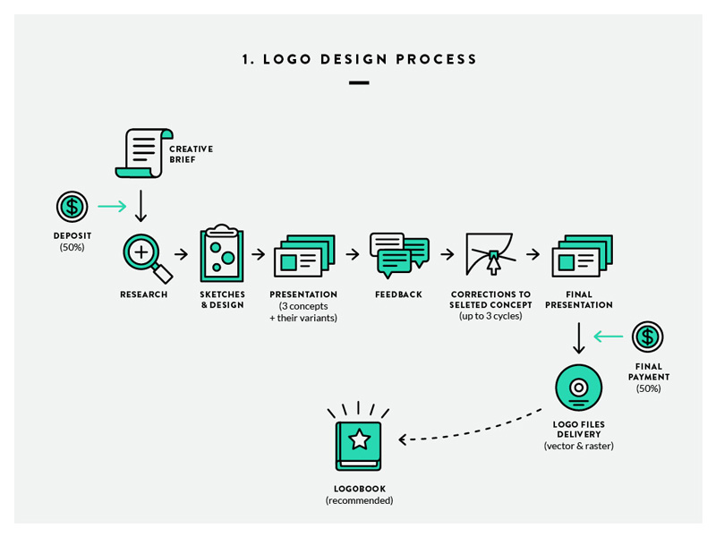 Logo Design Process by Iryna Nezhynska on Dribbble.