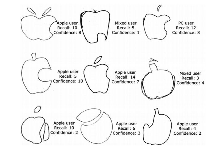 People are shockingly bad at drawing the Apple logo from.