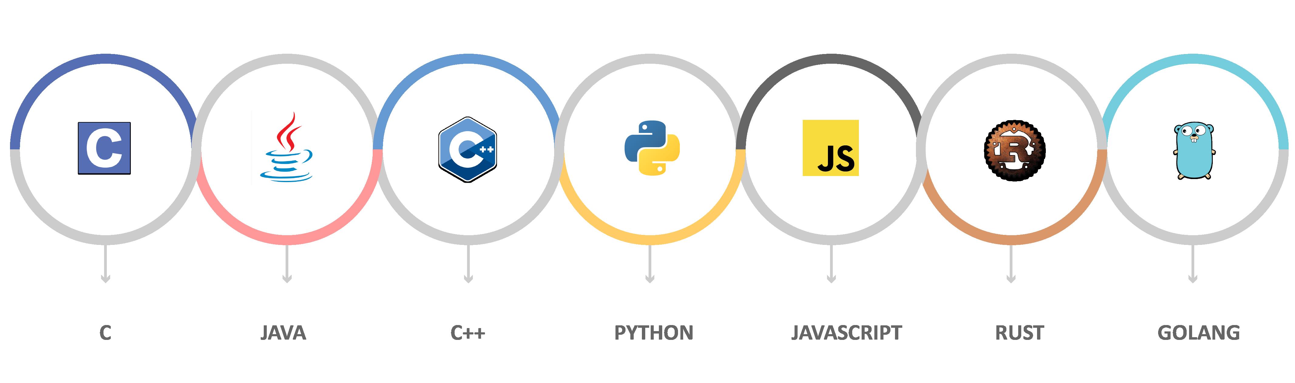 Programming languages logo png » PNG Image.