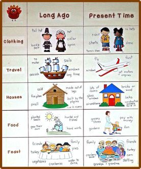 FREE clipart for a social studies kindergarten chart for.